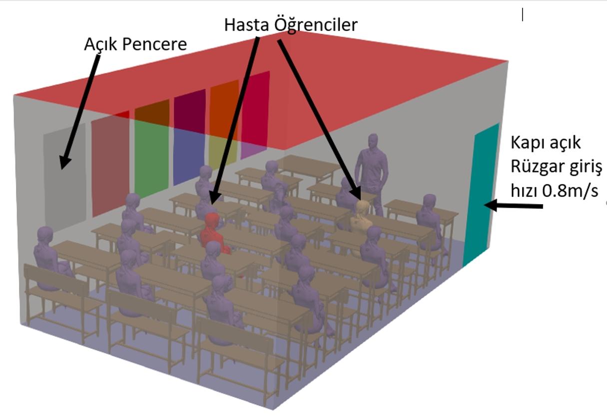 Harran Üniversitesi Koronavirüsün Sınıflarda Dağılım Simülasyonunu Yaptı